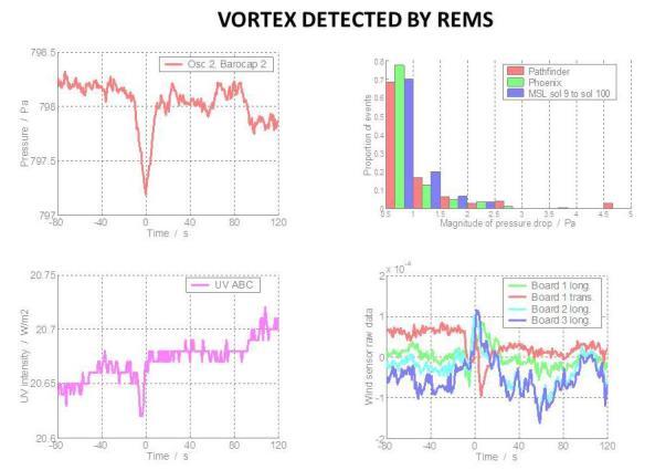 Variaciones detectadas por el REMS
