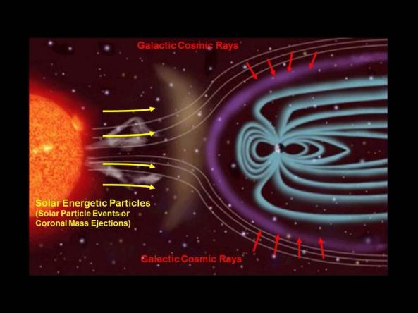 Tipos de radiación presentes en el espacio profundo
