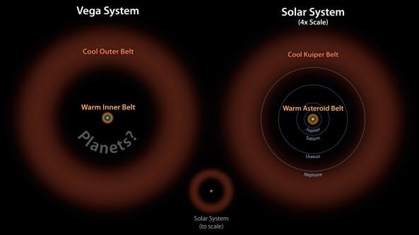 Esquema del doble cinturón de asteroides comparando el sistema de Vega y el nuestro