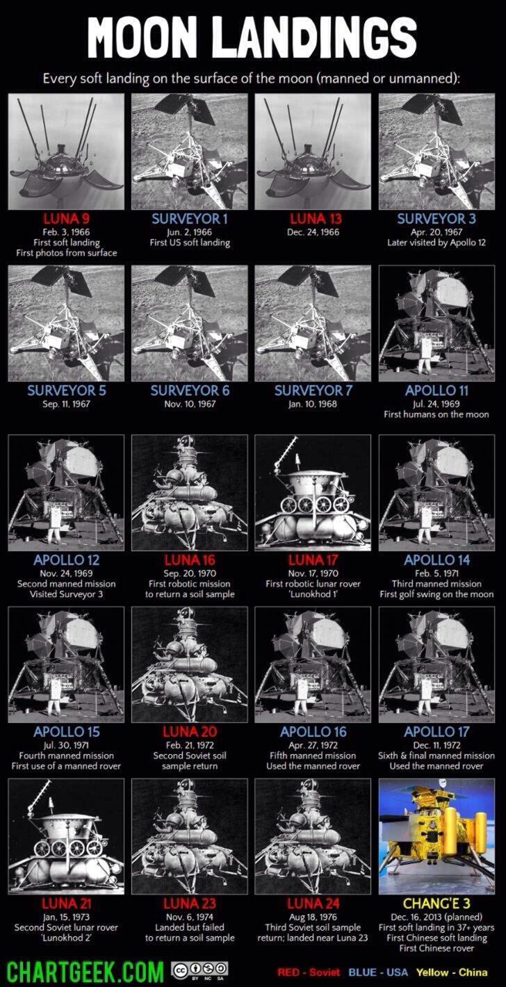 chinese lunar spacecraft - photo #42