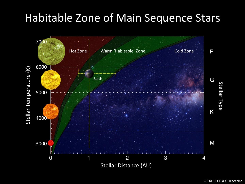 Resultado de imagen para habitabilidad de un planeta