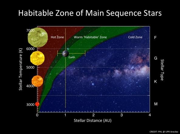 Habitable_Zone