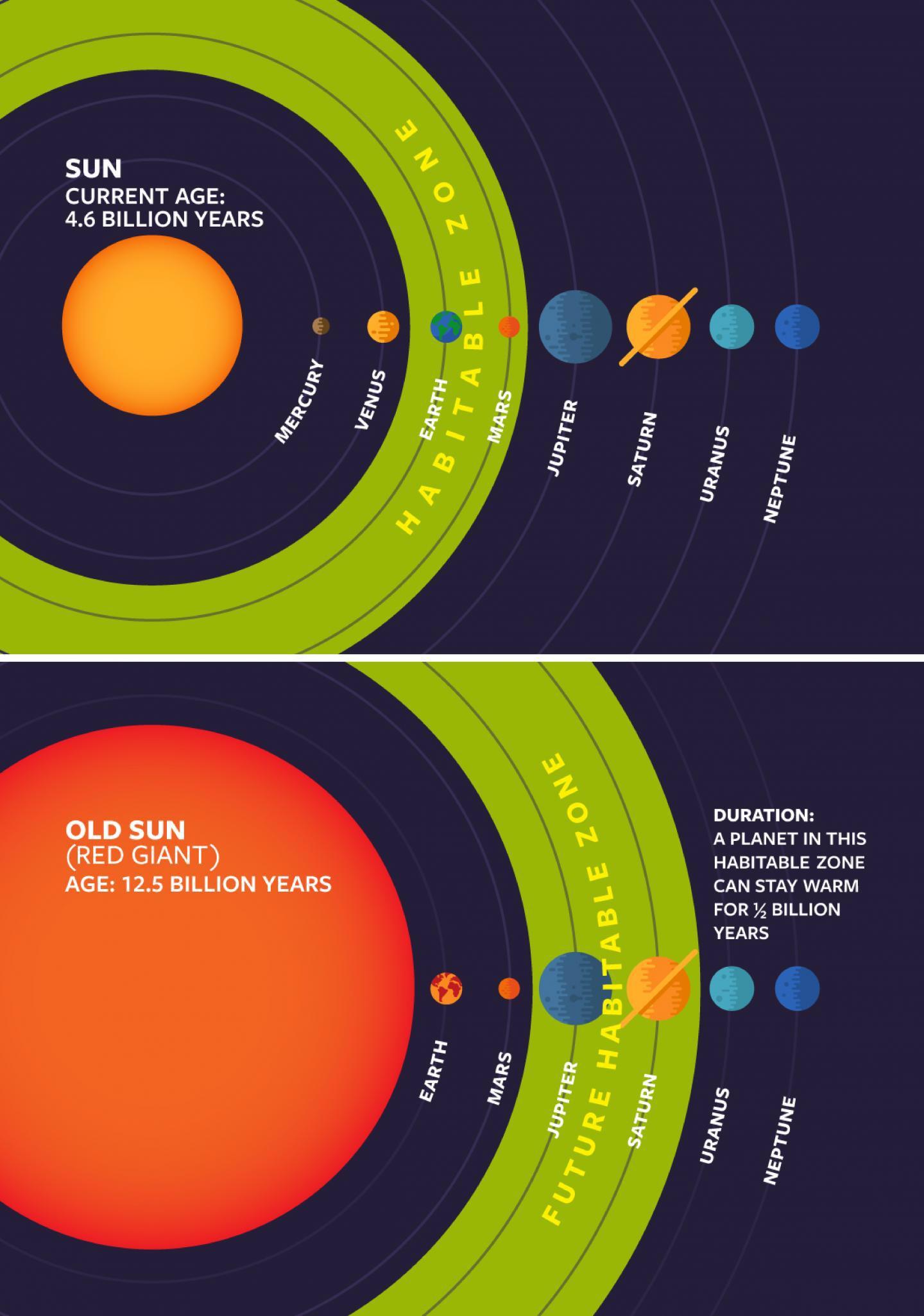 Resultado de imagen de El Sol se convertirá en Gigante roja