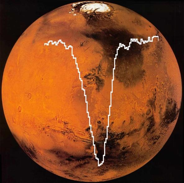Espectro del oxígeno encontrado por el telescopio SOFIA superpuesto a una imagen de Marte tomada por la sonda Viking 1 (NASA/SOFIA)