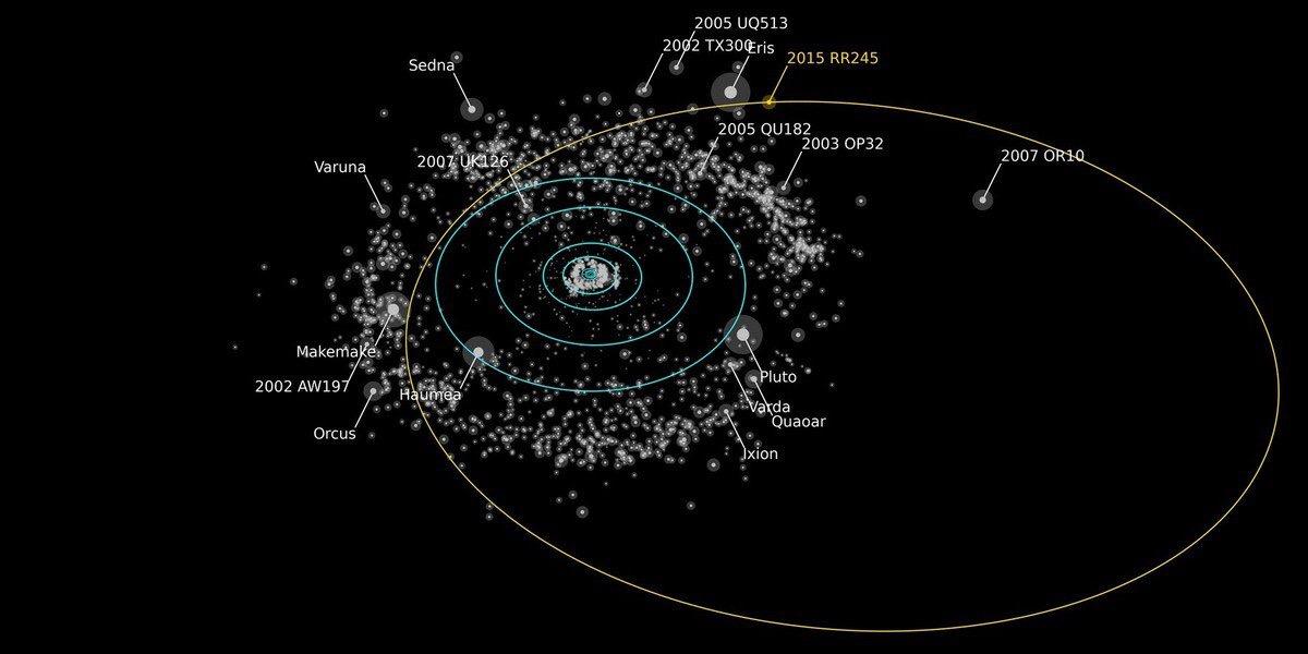 Resultado de imagen de El cinturón de Kuiper y el nuevo planeta