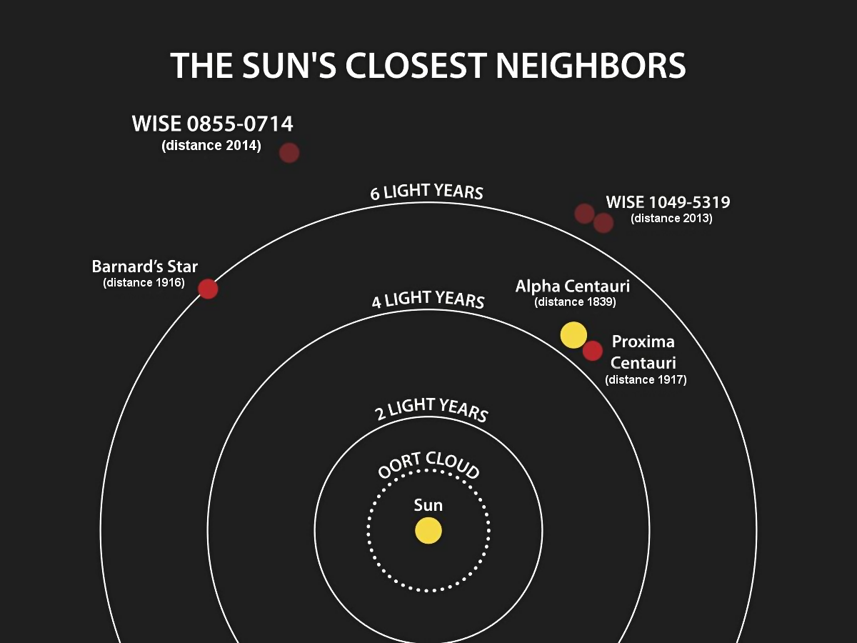 Puede haber un planeta del tamaño de la Tierra en la zona de habitabilidad de Próxima Centauri
