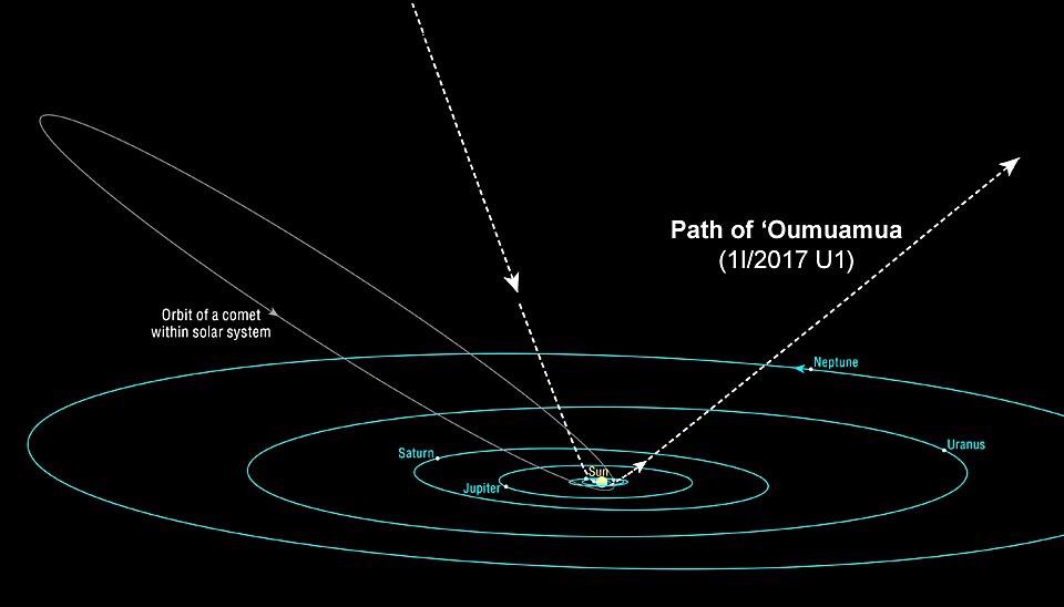 Trayectoria de escape del asteroide Oumuamua